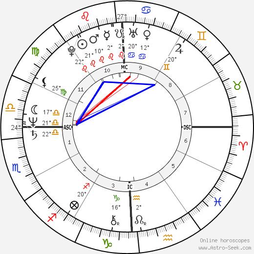 James Horner birth chart, biography, wikipedia 2019, 2020