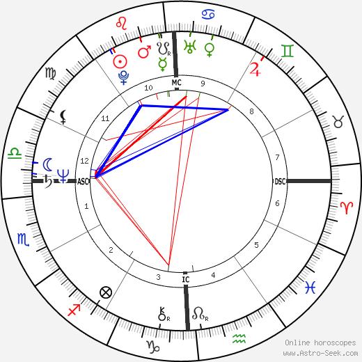 James Horner astro natal birth chart, James Horner horoscope, astrology