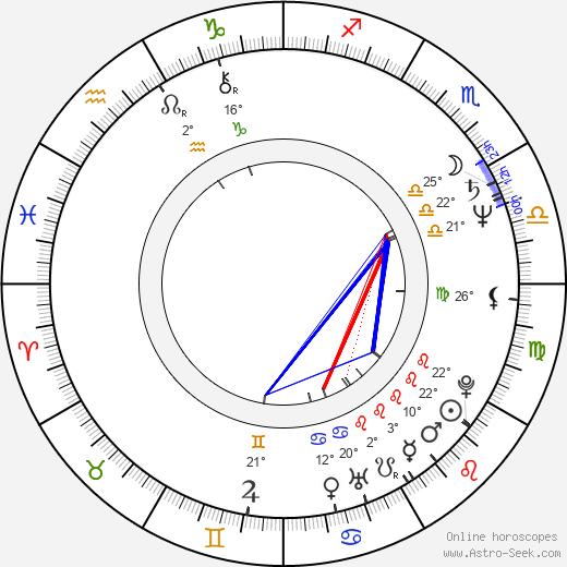 Jan Kraus birth chart, biography, wikipedia 2018, 2019