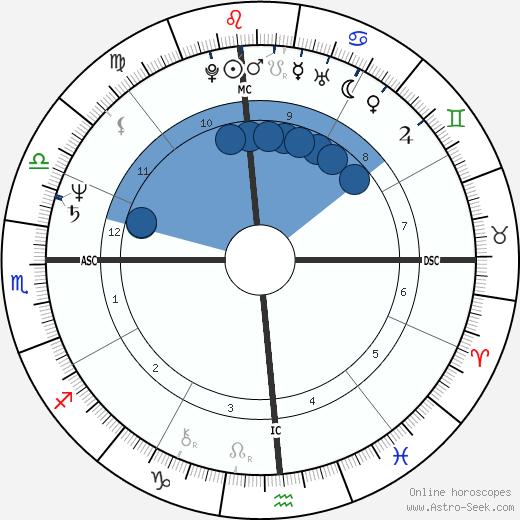 Janet Scott Newberry wikipedia, horoscope, astrology, instagram