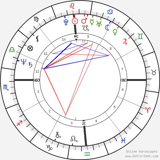 Janet Scott Newberry день рождения гороскоп, Janet Scott Newberry Натальная карта онлайн