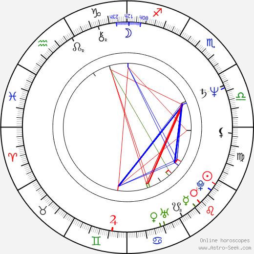 Jean-Pierre Duret astro natal birth chart, Jean-Pierre Duret horoscope, astrology