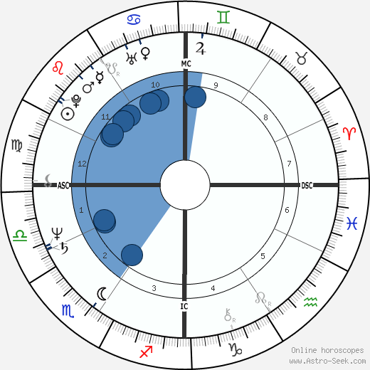 Judith Regan wikipedia, horoscope, astrology, instagram