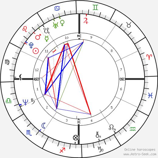 Judith Regan tema natale, oroscopo, Judith Regan oroscopi gratuiti, astrologia