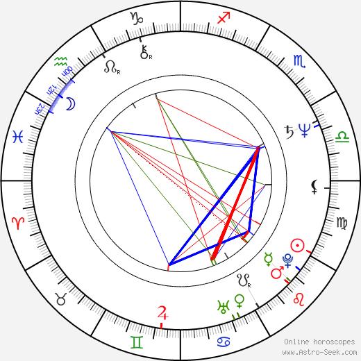 Juha Laitila день рождения гороскоп, Juha Laitila Натальная карта онлайн