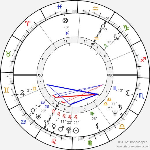 Kathie Lee Gifford birth chart, biography, wikipedia 2020, 2021
