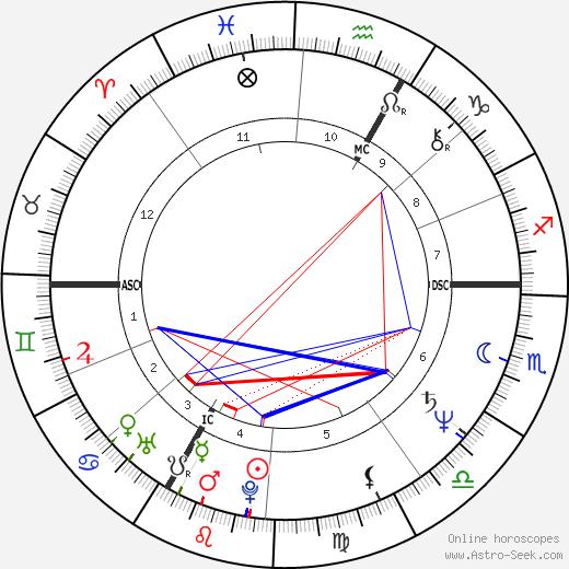 Kathie Lee Gifford birth chart, Kathie Lee Gifford astro natal horoscope, astrology