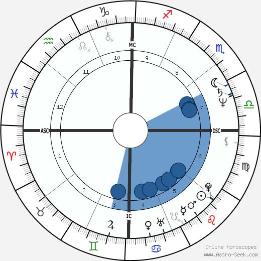 Komilla Sutton wikipedia, horoscope, astrology, instagram