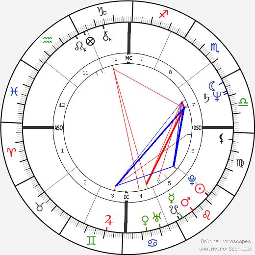 Komilla Sutton день рождения гороскоп, Komilla Sutton Натальная карта онлайн