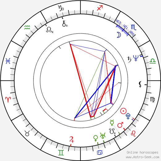 Malgorzata Potocka birth chart, Malgorzata Potocka astro natal horoscope, astrology
