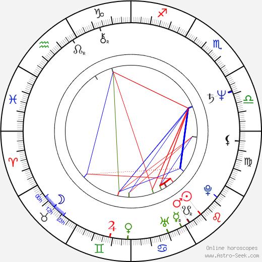 Manuel Manquiña день рождения гороскоп, Manuel Manquiña Натальная карта онлайн