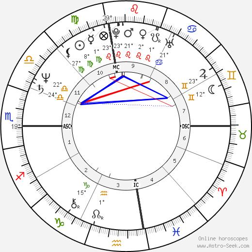 Marcia Clark birth chart, biography, wikipedia 2019, 2020