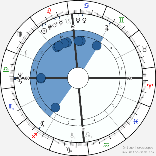 Nanni Moretti wikipedia, horoscope, astrology, instagram