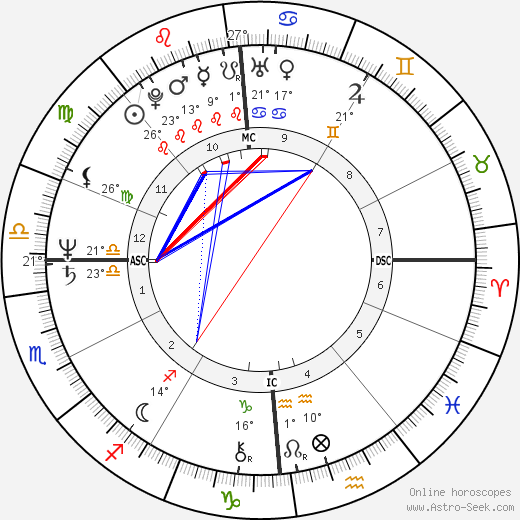 Nanni Moretti birth chart, biography, wikipedia 2019, 2020
