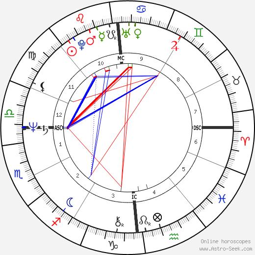 Nanni Moretti birth chart, Nanni Moretti astro natal horoscope, astrology