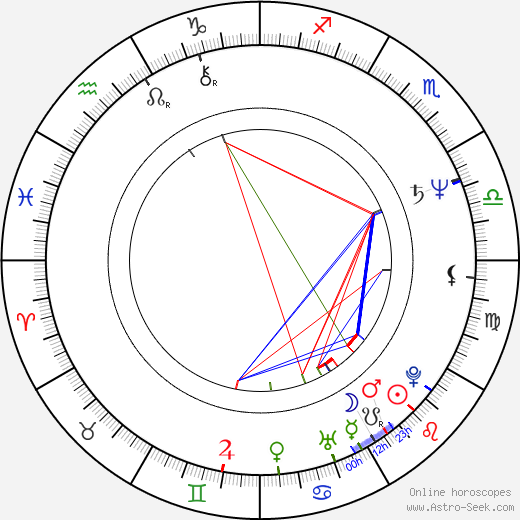 Nigel Mansell birth chart, Nigel Mansell astro natal horoscope, astrology