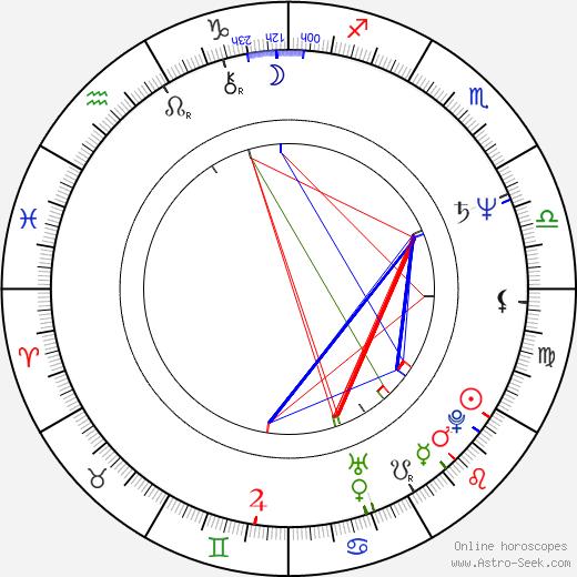 Peter Horton день рождения гороскоп, Peter Horton Натальная карта онлайн