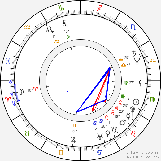 Peter Stormare birth chart, biography, wikipedia 2018, 2019