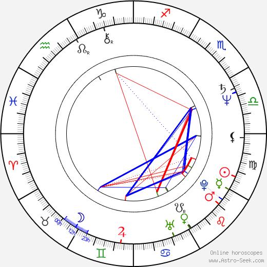 Robert Parish tema natale, oroscopo, Robert Parish oroscopi gratuiti, astrologia