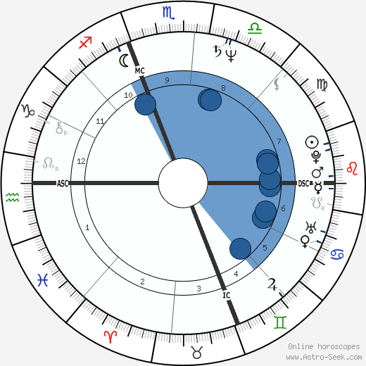 Sergio Castellitto wikipedia, horoscope, astrology, instagram