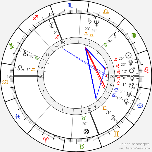 Sergio Castellitto birth chart, biography, wikipedia 2019, 2020