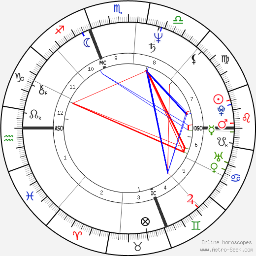 Sergio Castellitto astro natal birth chart, Sergio Castellitto horoscope, astrology