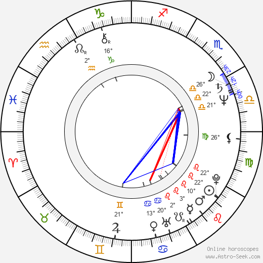 Sydney J. Bartholomew Jr. birth chart, biography, wikipedia 2019, 2020