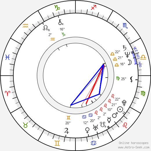 Tom DiCillo birth chart, biography, wikipedia 2019, 2020