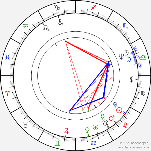 Tom DiCillo astro natal birth chart, Tom DiCillo horoscope, astrology