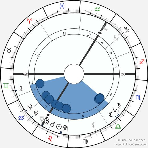 Ulla Meinecke wikipedia, horoscope, astrology, instagram
