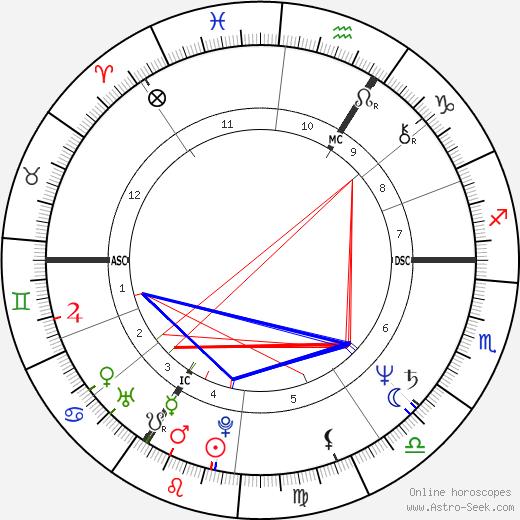 Ulla Meinecke birth chart, Ulla Meinecke astro natal horoscope, astrology
