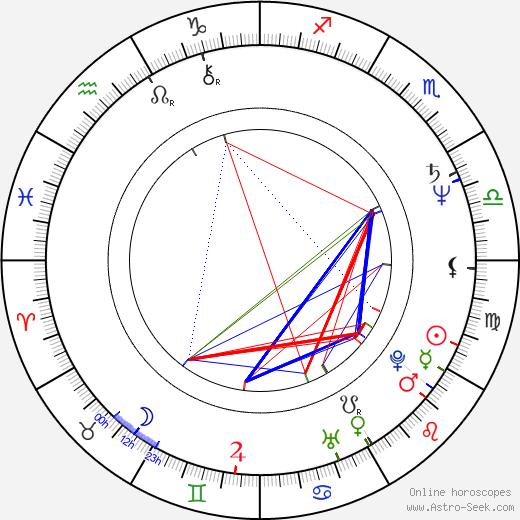 Vlasta Špicnerová astro natal birth chart, Vlasta Špicnerová horoscope, astrology