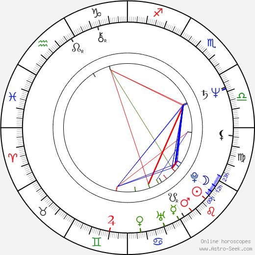 Wolfgang Müller astro natal birth chart, Wolfgang Müller horoscope, astrology