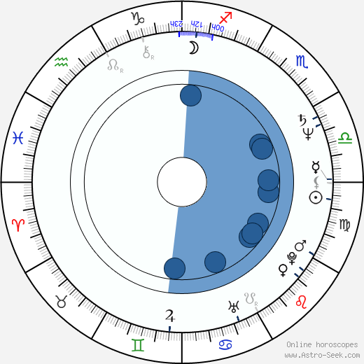 Alan Barton wikipedia, horoscope, astrology, instagram