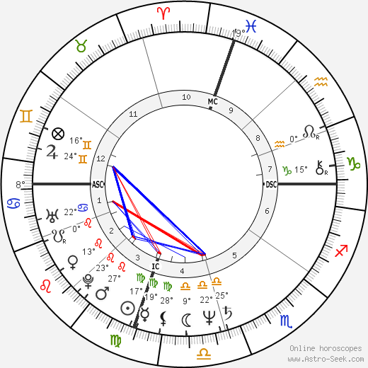 Amy Irving birth chart, biography, wikipedia 2020, 2021