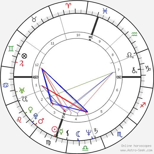 Amy Irving birth chart, Amy Irving astro natal horoscope, astrology