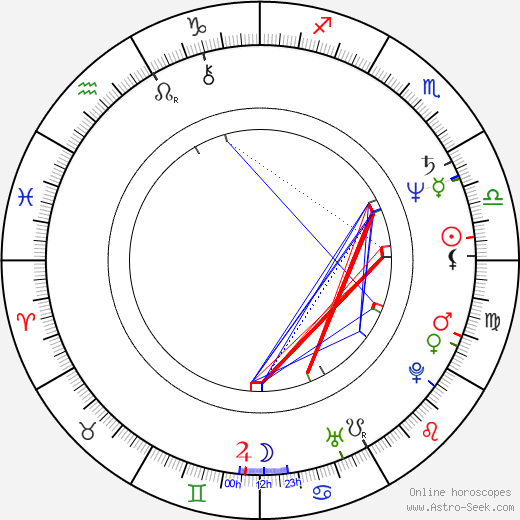 Anatoliy Mateshko tema natale, oroscopo, Anatoliy Mateshko oroscopi gratuiti, astrologia