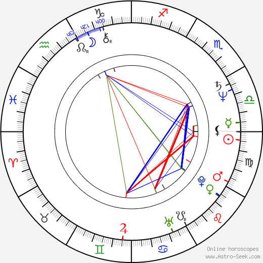 Anna Levine astro natal birth chart, Anna Levine horoscope, astrology
