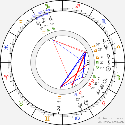 Anna Thomson birth chart, biography, wikipedia 2019, 2020