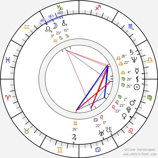 Anna Thomson birth chart, biography, wikipedia 2020, 2021