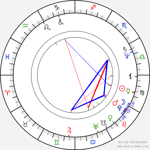 Anne Lockhart birth chart, Anne Lockhart astro natal horoscope, astrology