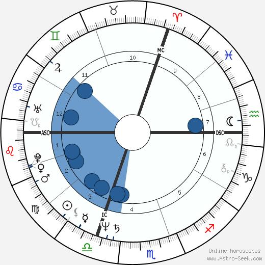 Arthur Joffé wikipedia, horoscope, astrology, instagram