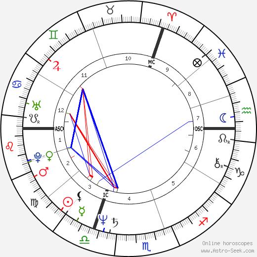 Arthur Joffé astro natal birth chart, Arthur Joffé horoscope, astrology