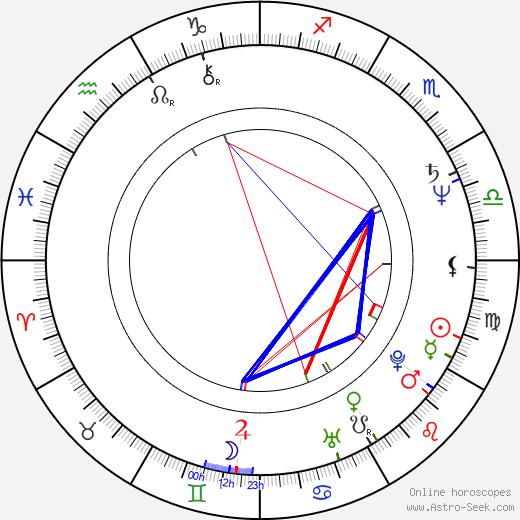 Beau Billingslea birth chart, Beau Billingslea astro natal horoscope, astrology