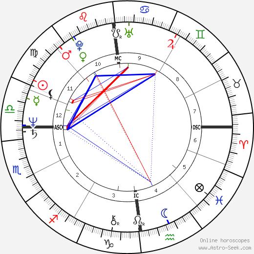 Bernard Fincoeur birth chart, Bernard Fincoeur astro natal horoscope, astrology