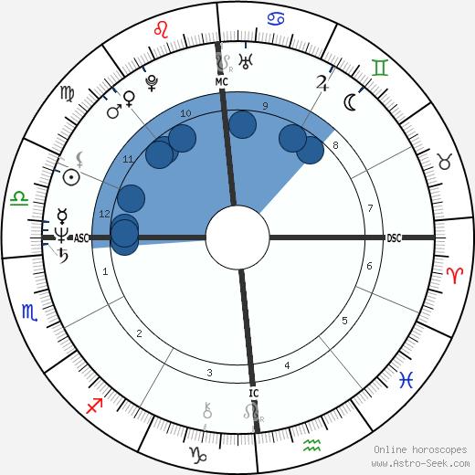 Cattin Marco Donat wikipedia, horoscope, astrology, instagram