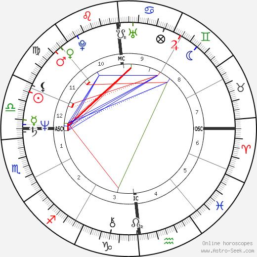 Cattin Marco Donat день рождения гороскоп, Cattin Marco Donat Натальная карта онлайн