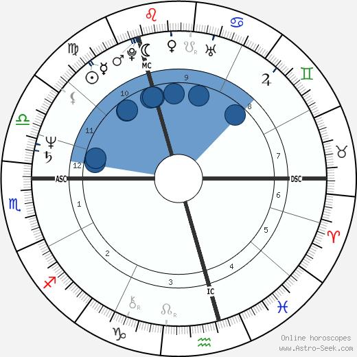Christian Borup wikipedia, horoscope, astrology, instagram