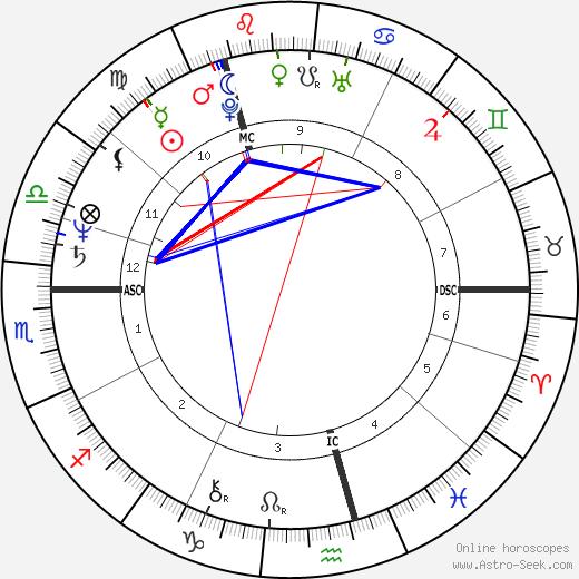 Christian Borup день рождения гороскоп, Christian Borup Натальная карта онлайн