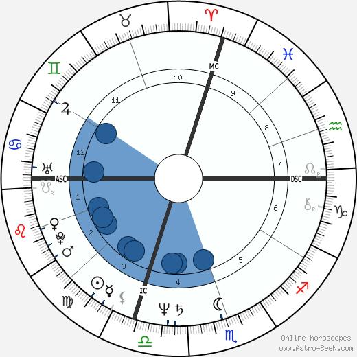 David Shiner wikipedia, horoscope, astrology, instagram